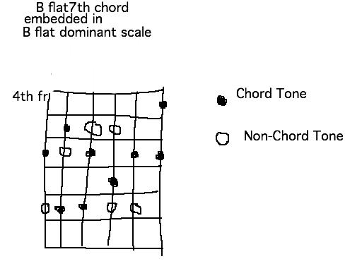 B Flat 6 Guitar Chord Choice Image - guitar chords finger placement